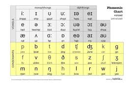 These 44 phonetic alphabet in english called phonemes or phonetic symbols mentioned here are in line with the international phonetic alphabet (ipa). Do You Know What These Phonetic Symbols Mean Phonetic Alphabet English Phonetic Alphabet Phonetics English