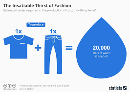 Chart The Insatiable Thirst Of Fashion Statista