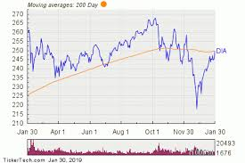 Dow Moving Average Chart Spdr Dow Jones Industrial Average Breaks Above 200 Day