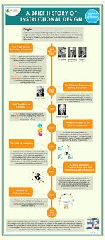 A Brief History Of Instructional Design Infographic E
