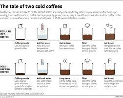 This is my preferred coffee ratio for drip, pour over and french press (i do use different ratios for cold brew). How Cold Brewed Coffee Could Revitalize Summer Markets Answers On