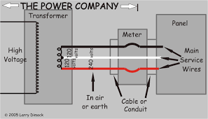 your home electrical system explained schematic of power company in relation to wiring of a residence