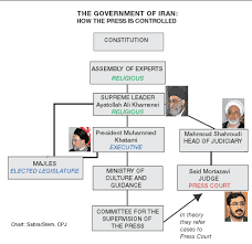 Iranian Government Flow Chart Iran Government Committee To Protect Journalists