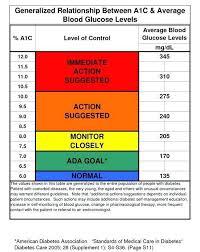 random blood sugar levels chart below displays possible average a1c