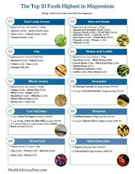 Magnesium Chart Magnesium Rich Food Chart Foods High In Magnesium