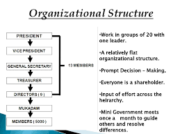 A hierarchy is an organisation structured in layers where each person has clear roles and responsibilities  Those at the top of the hierarchy have more