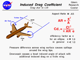 drag coefficient equation. induced drag coefficient equals lift squared divided by pi equation