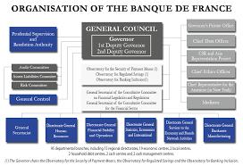 Key Bank Organizational Chart Organisation Chart Banque De France