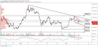 Bitcoin Chart Analysis Today Btc Usd Technical Analysis Bitcoin Bulls Are Hoping For A