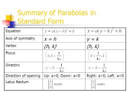 summary of parabolas in standard form