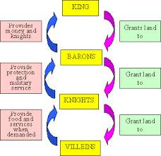 Flow Chart Of Medieval Period Medieval Life Feudalism And The Feudal System History