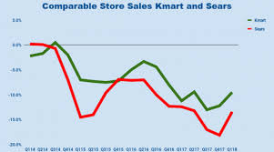 No Glimmers Of Hope For Sears Holdings Nasdaq