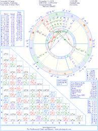 Leonardo Dicaprio Natal Chart The Natal Chart Of Leonardo Dicaprio