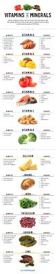 Niacin Rich Foods Chart Essential Guide To Micronutrients Essential Guides