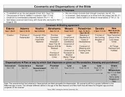 Biblical Covenants Chart Covenants And Dispensations All Nations Leadership Institute