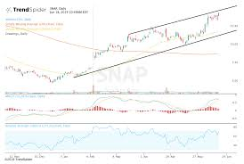Snapchat Ipo Chart Snap Hits Fresh Highs As Recovery Story Takes Hold