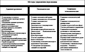 Реферат Анализ системы управления персоналом в организации на  Методы управления персоналом МУП способы воздействия на коллективы и отдельных работников с целью осуществления координации их деятельности в процессе