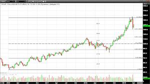 Precious Metal Weight Conversion Chart Platinum Palladium Ratio Narrows In Trading Today Kitco News