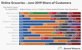 Walmart Customer Service Number Speeding Past Instacart Walmart Grocery Is Top U S Online