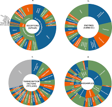 The Signaling Pathways Project An Integrated Omics