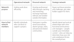 how leaders create and use networks leveraging your networks
