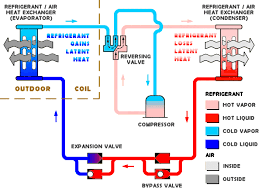 heat pump refrigeration cycle. Exellent Pump HeatPump Problems  Best Heat Pump Maintenance Advice Pumps Are  Fabulous Instruments Which Throughout Refrigeration Cycle R