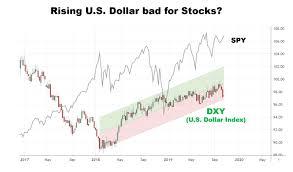 Stocks Lift Higher Even As Dollar Provides Drag