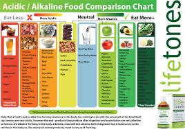 Alkaline Food For Energy In 2019 Acidic Alkaline Foods