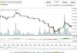Nxt Usd Chart Nxt Allcoinsnews Com