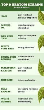 Kratom Strains Chart Kratom Effects Dosage Kratomplants Com