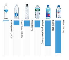 Water Ppm Chart Water Purity