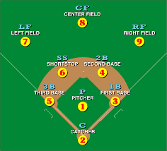 Baseball Positions Wikipedia