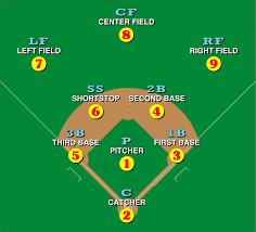 10 Player Baseball Position Chart Baseball Positions Wikipedia