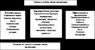 Реферат Совершенствование механизма управления корпоративной  Корпоративная культура и эффективность деятельности организации