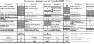 2001 Clk 320 Elecrical Problem Mbworld Org Forums
