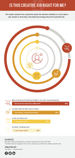 Concentric Doughnut Chart Infographic Template Visme
