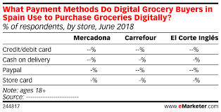 Grocery Chart What Payment Methods Do Digital Grocery Buyers In Spain Use