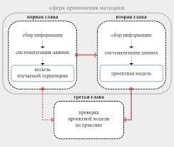 Территориальная методика научных исследований для магистерской  В приложении к конкретным темам и конкретным территориям методика позволяет получать разные результаты являясь таким образом универсальной