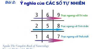Bài 2: Ý Nghĩa Các Số Tự Nhiên Theo Numerology