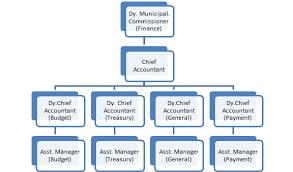 Amc Organization Chart About Amc Finance Ahmedabad Municipal Corporation