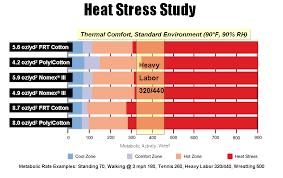 Heat Stress Temperature Chart Fr Garments Workrite Tech Notes