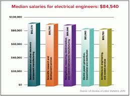 architectural engineering salary. Salaries Vary By Area Of Specialization, But The Median Annual Wage Electrical Engineers Was $84,540 In May 2010. Is At Which Architectural Engineering Salary