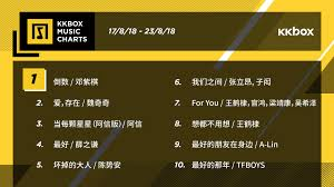 Kkbox Chart Three Surprises From This Weeks Kkbox Music Supper Listen