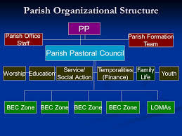 Parish Council Organizational Chart In Jamaica 50 Prototypic Parish Pastoral Council Organizational Chart