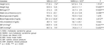 Comparison Of Anthropometric And Serum Profile And Blood