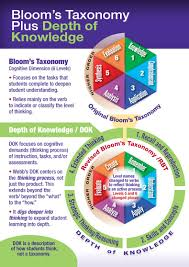 A Good Visual On Blooms Taxonomy Vs Depth Of Knowledge