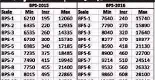 Expected Revised Special Pay Scale Sps 2016 With Adhoc 13