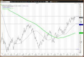 Nvidia Price Chart Nvidia Stock Tests Key Level On Post Earnings Strength