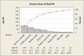 Defect Severity Chart Explaining Quality Statistics So Your Boss Will Understand