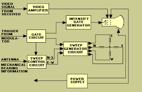 plan position indicator the gate circuit itself is synchronized by trigger pulses from the synchronizer it then provides timing for the